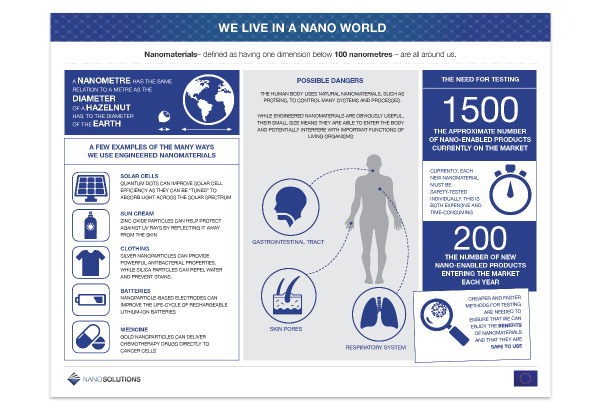 Nanosolutions_Livein nano world_infographic
