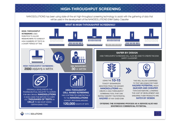 Nanosolutions_highthrouput screen_infographic