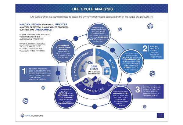 Nanosolutions_life cycle analysis_infographic